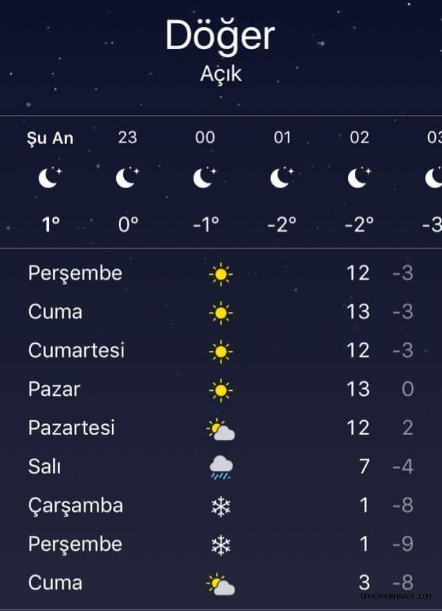 Çarşamba günü kar yağışı bekleniyor